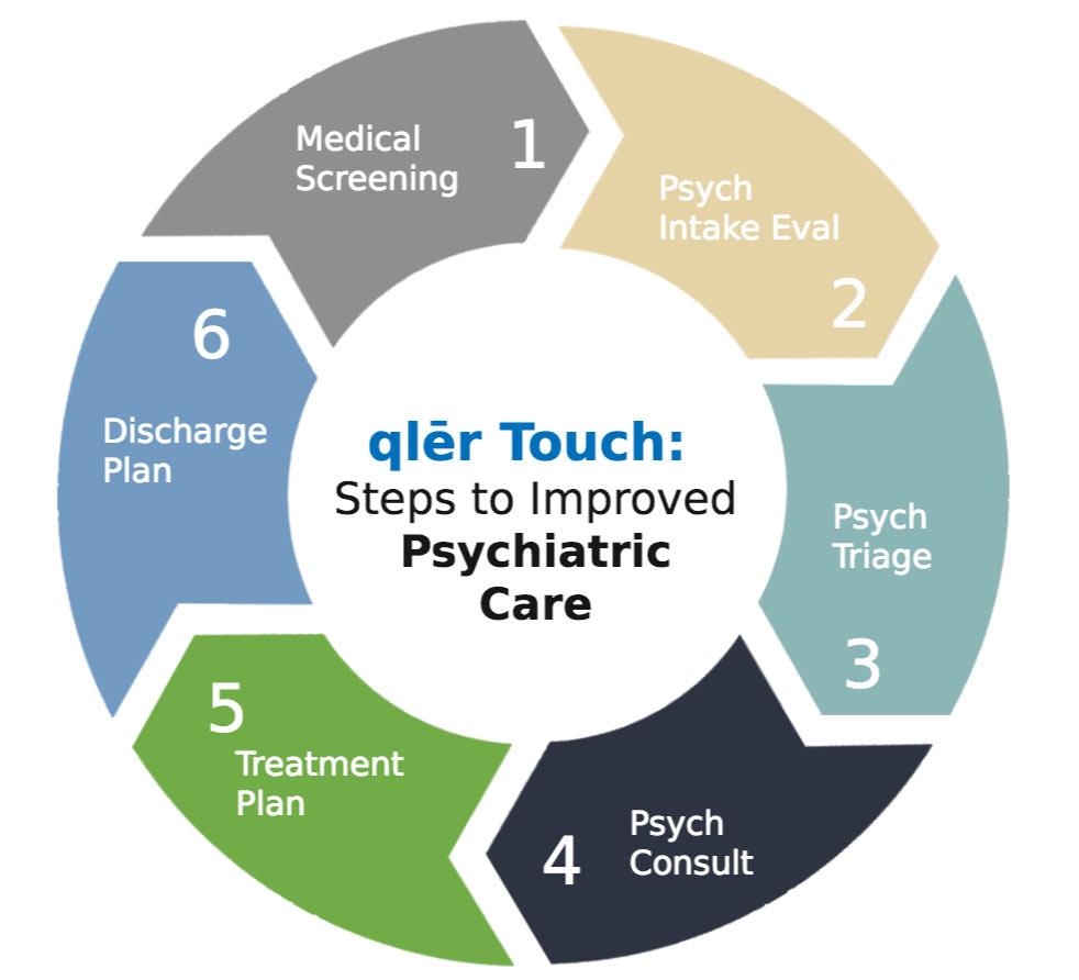 qler touch care